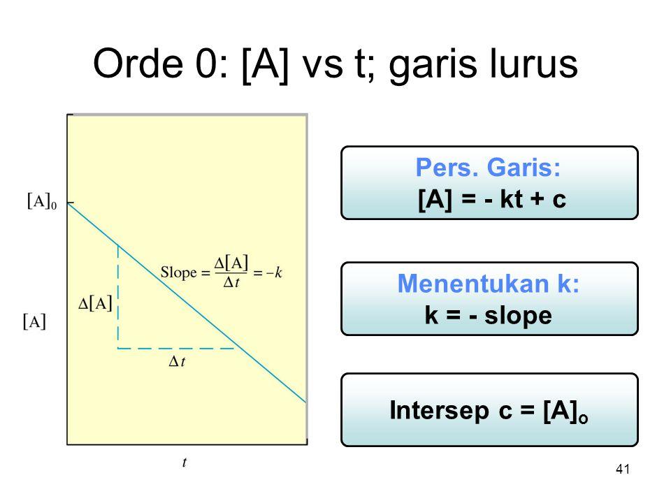 Orde 0: [A] vs t; garis lurus